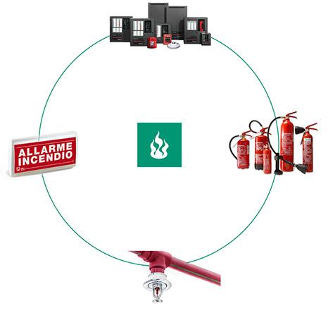 schema-progettazione-servizio-antincendio